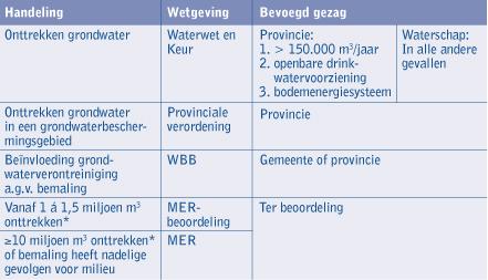 2000 gebieden kan eerder gevraagd worden om een mer/mer beoordeling